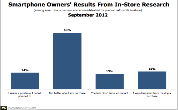 Vibes-Smartphone-Owners-In-Store-Research-Results-Sept20121-300x195