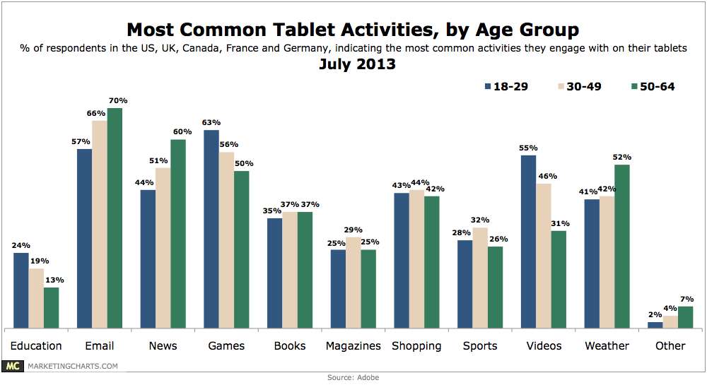 Adobe-Common-Tablet-Activities-by-Age-Group-July2013